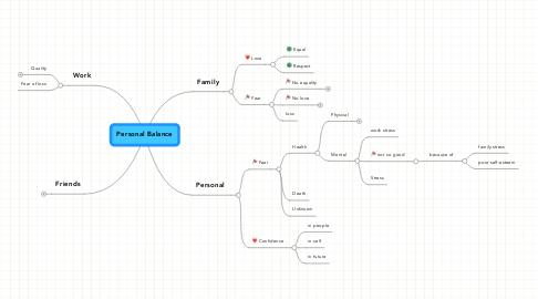 Mind Map: Personal Balance