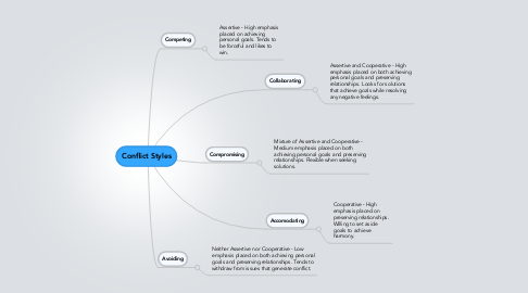 Mind Map: Conflict Styles