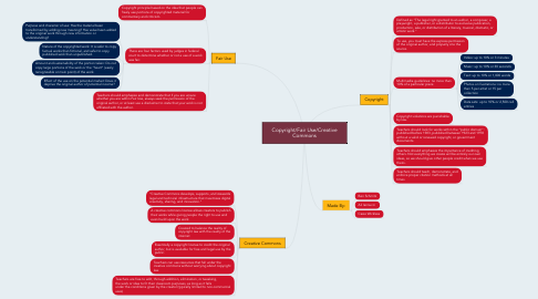 Mind Map: Copyright/Fair Use/Creative Commons