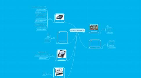 Mind Map: partes internas del pc