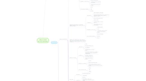 Mind Map: ЦА установка автосигнализации