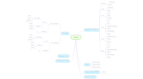 Mind Map: DRIVER