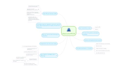 Mind Map: Missions IA-IPR EVS