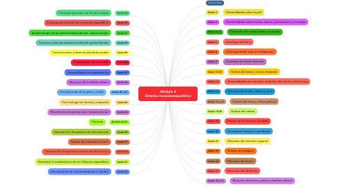 Mind Map: Módulo 4 Sistema músculoesquelético