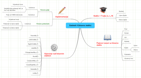 Mind Map: Zadatak 4 (binarno stablo)