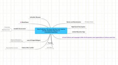 Mind Map: Class Prediction: The Issues that face Latin America and the connection they have to Colonialism/Imperialism