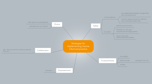 Mind Map: Strategies for implementing trauma informed practice