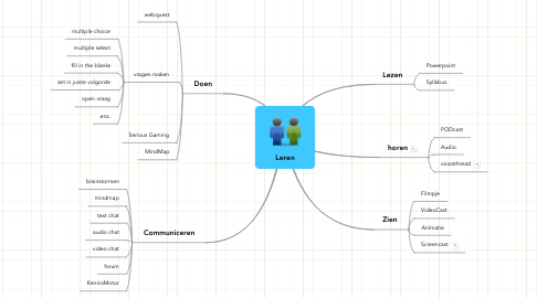 Mind Map: Leren