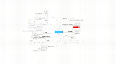 Mind Map: Gratisprogrammer