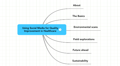 Mind Map: Using Social Media for Quality Improvement in Healthcare