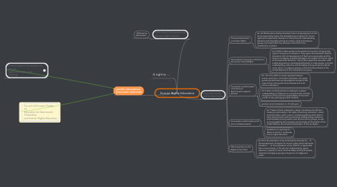 Mind Map: Human Rights Education