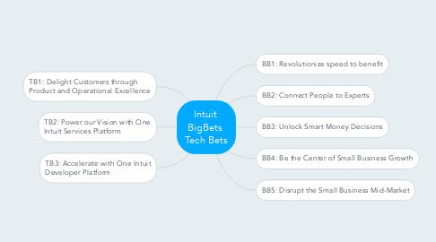 Mind Map: Intuit  BigBets  Tech Bets