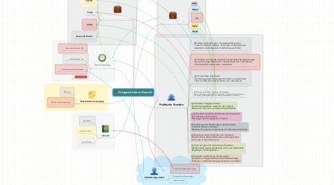 Mind Map: Modul 1 Die deutsche Sprache ehemals und heute.