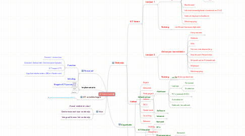 Mind Map: ICT School O en K