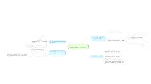 Mind Map: La ilusión de la transparencia y el principio de la No-conciencia