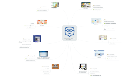 Mind Map: Best Edmodo Apps for Teachers