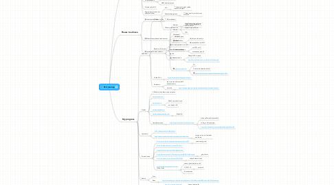 Mind Map: PLC journey