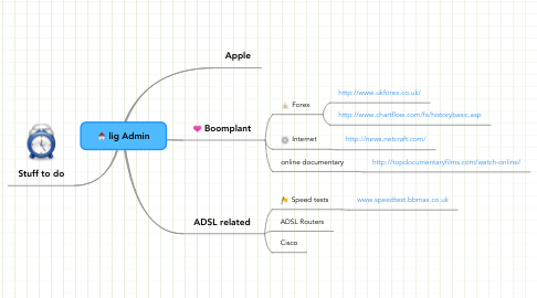 Mind Map: lig Admin