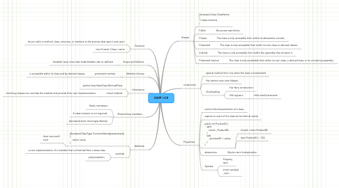 Mind Map: OOP i C#