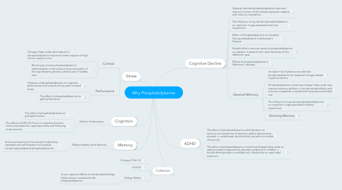 Mind Map: Why Phosphatidylserine