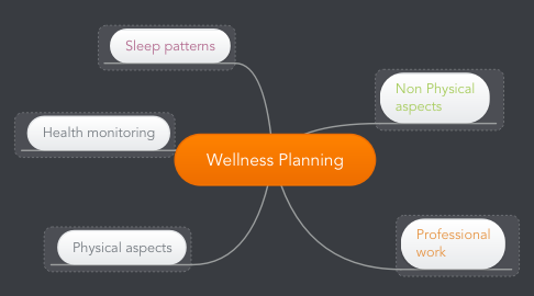 Mind Map: Wellness Planning