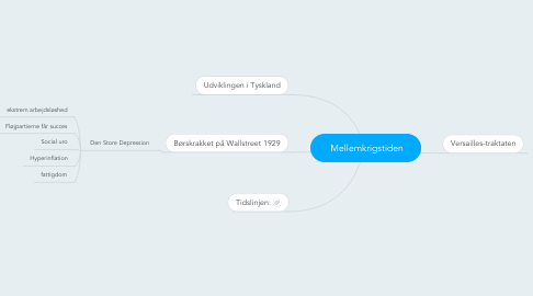 Mind Map: Mellemkrigstiden