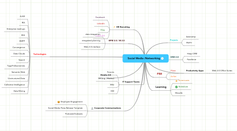 Mind Map: Social Media /Networking