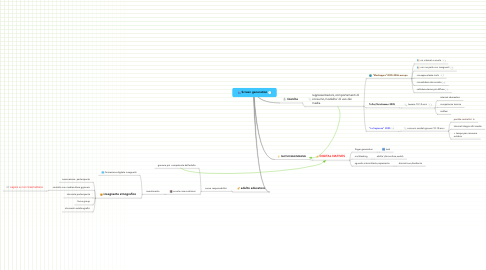 Mind Map: Screen generation