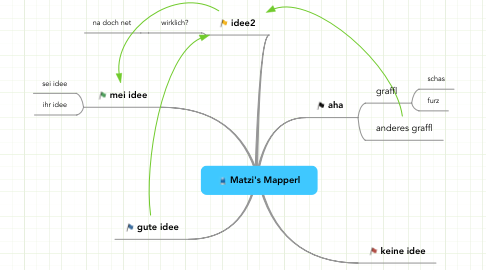 Mind Map: Matzi's Mapperl