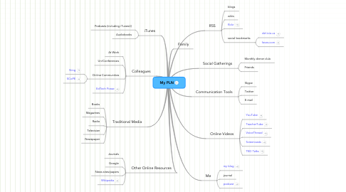 Mind Map: My PLN