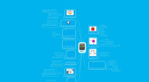 Mind Map: PLC