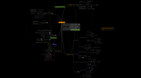 Mind Map: Primary Years Science (F-7)