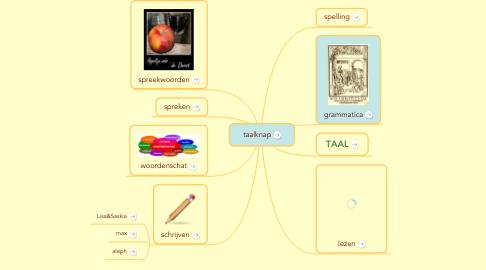 Mind Map: taalknap