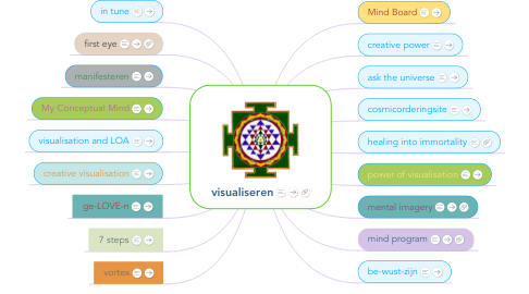 Mind Map: visualiseren