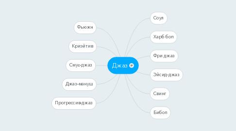 Mind Map: Джаз
