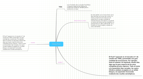 Mind Map: Henry Ford