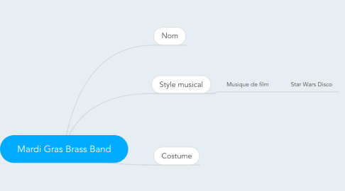 Mind Map: Mardi Gras Brass Band