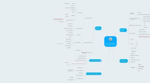 Mind Map: Fonctionnalités et briques portail
