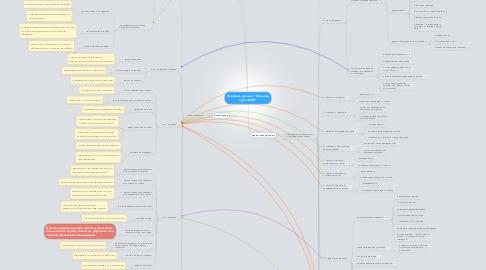 "Mind Map: Контроль проекта ""Продажа курса МИП"""