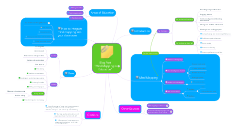 "Mind Map: Blog Post ""Mind Mapping in
