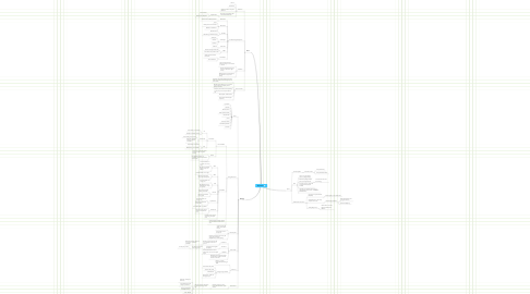 Mind Map: Physics P1
