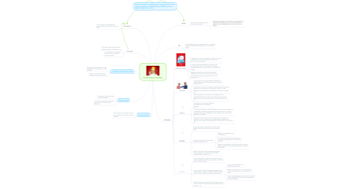 Mind Map: CONCIENCIA MORAL