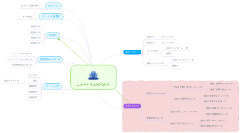 Mind Map: ニュートラルN(右向き)