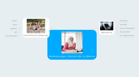 Mind Map: Muslimske piger i Danmark står i et dilemma