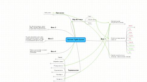Mind Map: Система Турбо-Суслик