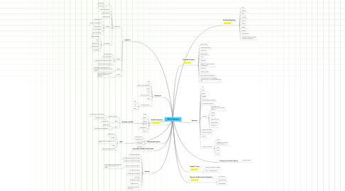 Mind Map: 2010 Conference