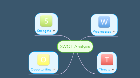 Mind Map: SWOT Analysis