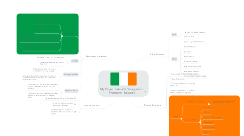 Mind Map: My Paper: Ireland's Struggle for Freedom - Sources