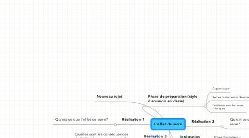 Mind Map: L