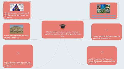 Mind Map: like the Natural resource human  resource capital resource they all work to geter to make one.
